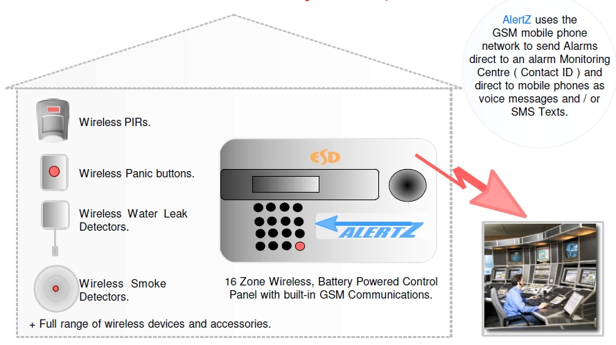 wireless gsm intruder alarm systems